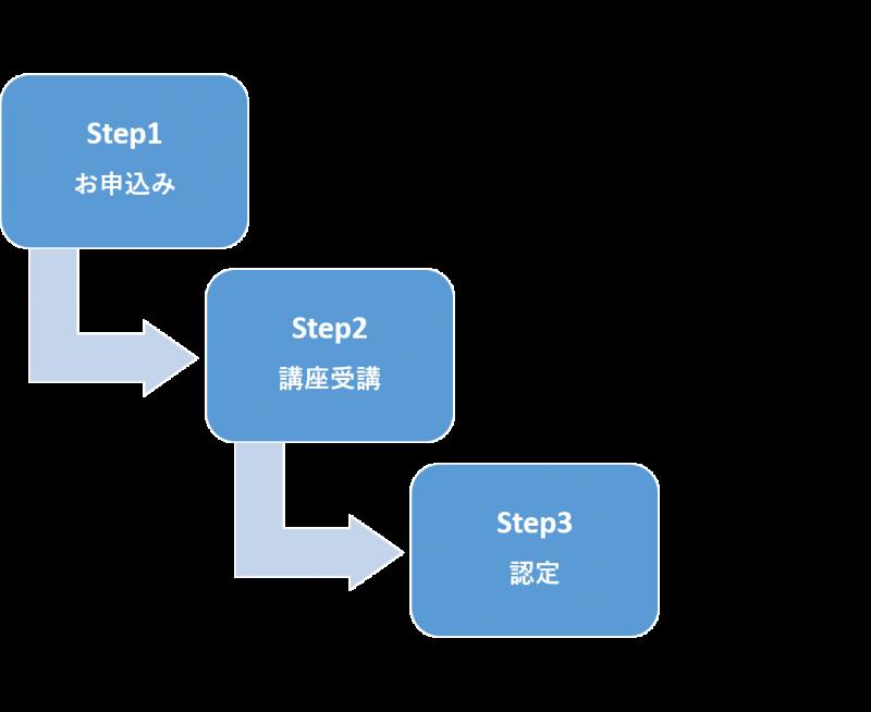 BPC_step