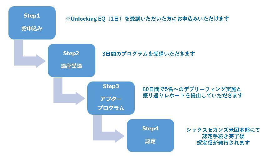 EQAC 認定までのステップ